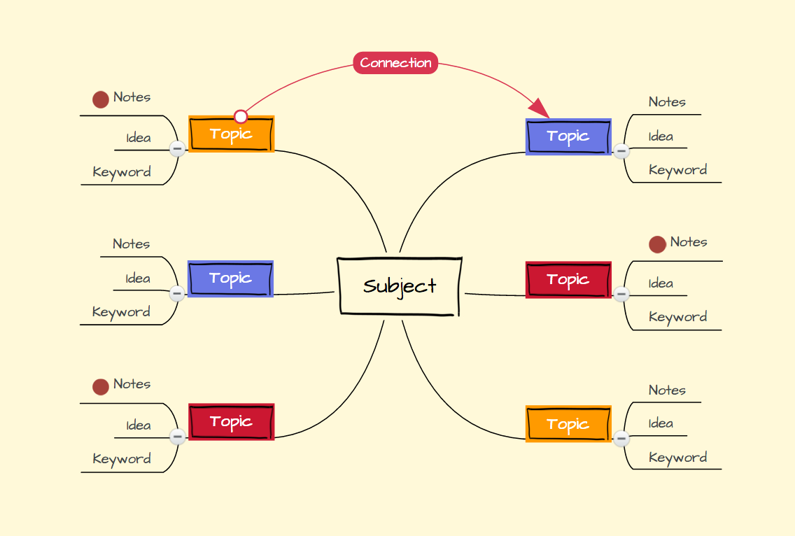basic-mind-map-structure